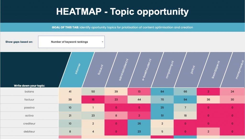 Heatmap per topic content gap tool