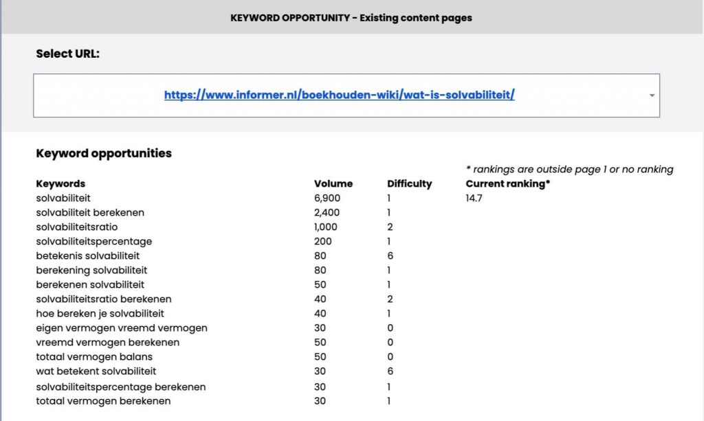 Page opportunities individual keywords content gap tool