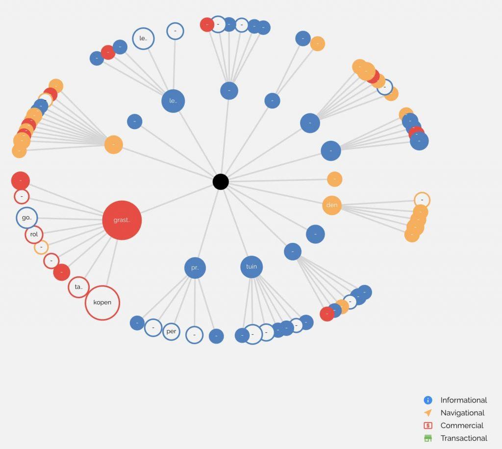 Screenshot KeyWI clustering intent